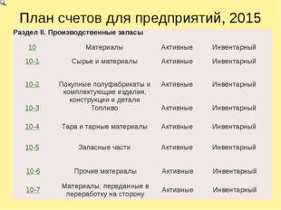 План счетов для предприятий, 2015 РазделII.Производственные запасы 10 Материа