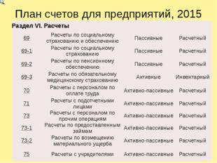 План счетов для предприятий, 2015 РазделVI.Расчеты 69 Расчеты по социальному