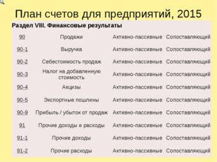 План счетов для предприятий, 2015 РазделVIII.Финансовые результаты 90 Продажи