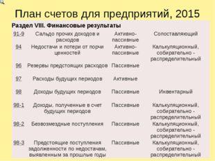 План счетов для предприятий, 2015 РазделVIII.Финансовые результаты 91-9 Сальд