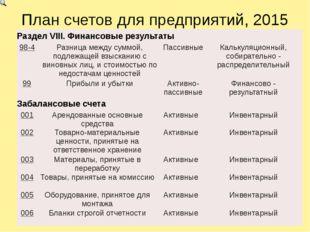 План счетов для предприятий, 2015 РазделVIII.Финансовые результаты 98-4 Разни