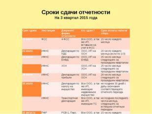 Сроки сдачи отчетности На 3 квартал 2015 года Срок сдачи Инстанция Документ/