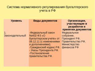 Система нормативного регулирования бухгалтерского учета в РФ Уровень Виды док