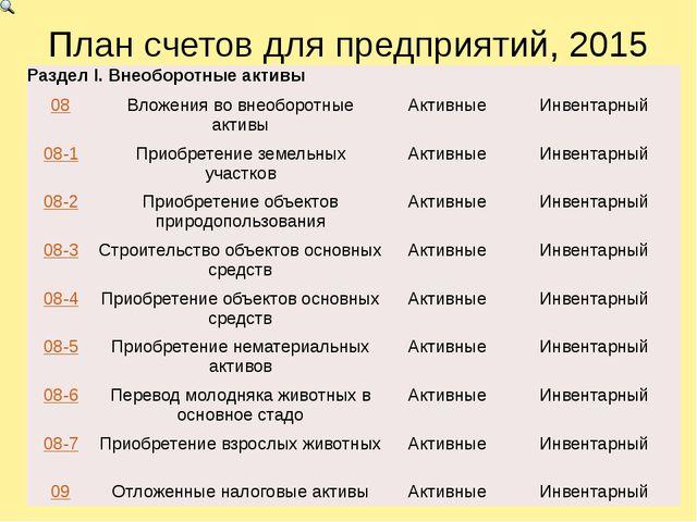 План счетов для предприятий, 2015 Раздел I.Внеоборотныеактивы 08 Вложения во...