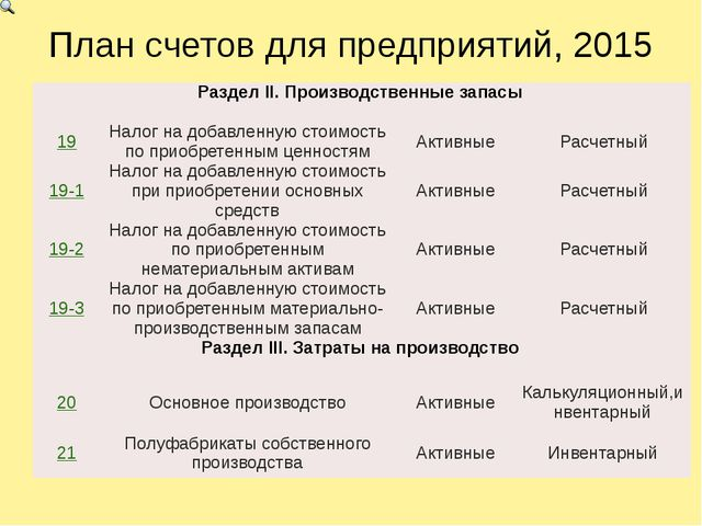 План счетов для предприятий, 2015 РазделII.Производственные запасы 19 Налог н...