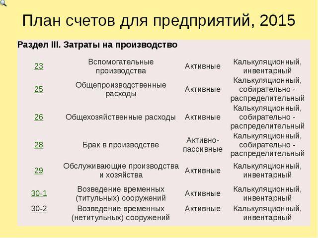 План счетов для предприятий, 2015 Раздел III. Затраты на производство 23 Вспо...