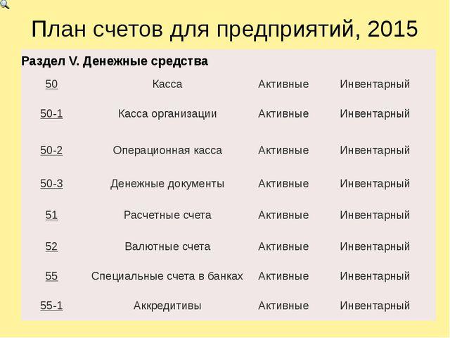 План счетов для предприятий, 2015 РазделV.Денежные средства 50 Касса Активные...