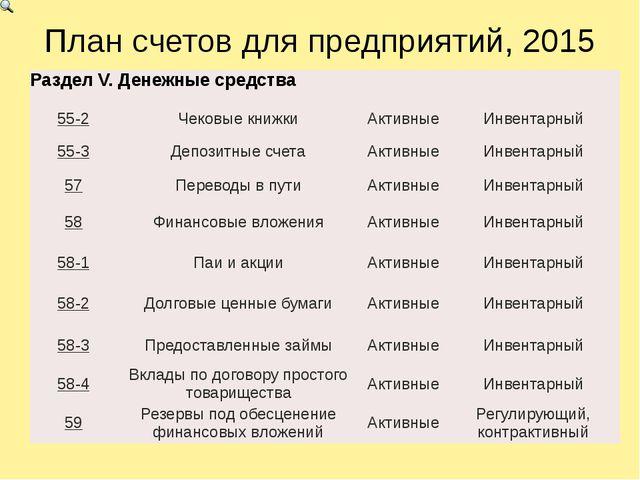 План счетов для предприятий, 2015 РазделV.Денежные средства 55-2 Чековые книж...