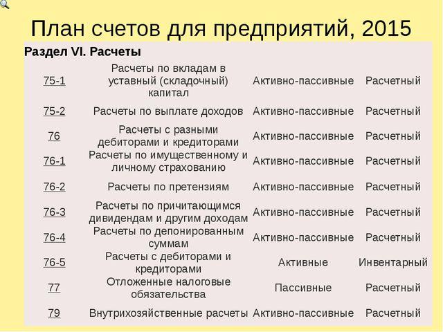 План счетов для предприятий, 2015 РазделVI.Расчеты 75-1 Расчеты по вкладам в...