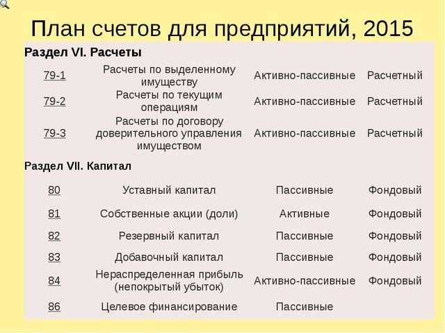 План счетов для предприятий, 2015 РазделVI.Расчеты 79-1 Расчеты по выделенном...