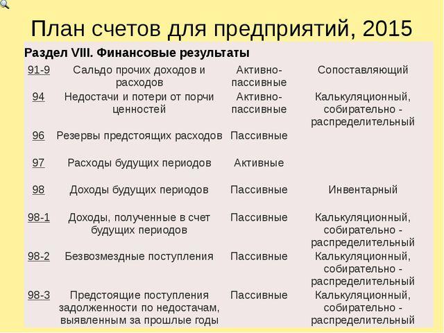 План счетов для предприятий, 2015 РазделVIII.Финансовые результаты 91-9 Сальд...