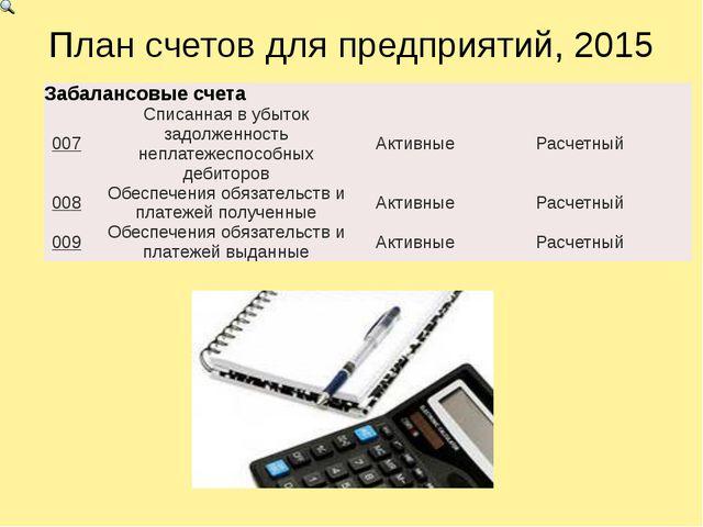 План счетов для предприятий, 2015 Забалансовыесчета 007 Списанная в убыток за...