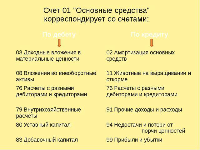 """Счет 01 """"Основные средства"""" корреспондирует со счетами: По дебету По кредиту..."""
