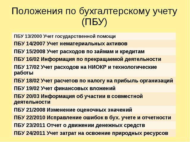 Положения по бухгалтерскому учету (ПБУ) ПБУ 13/2000 Учет государственной помо...