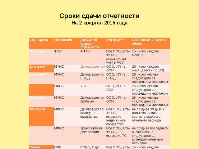 Сроки сдачи отчетности На 2 квартал 2015 года Срок сдачи Инстанция Документ/...