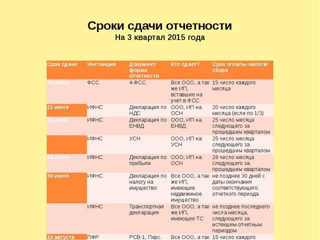 Сроки сдачи отчетности На 3 квартал 2015 года Срок сдачи Инстанция Документ/...