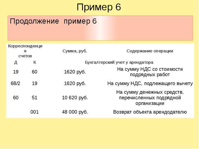 Пример 6 Продолжение пример 6 Корреспонденция счетов Сумма, руб. Содержание о...