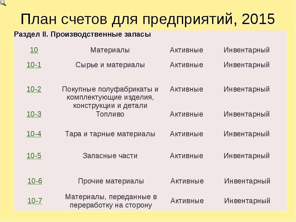 План счетов для предприятий, 2015 РазделII.Производственные запасы 10 Материа...