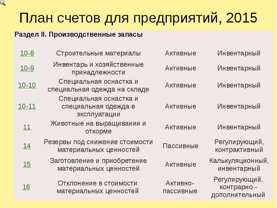 План счетов для предприятий, 2015 РазделII.Производственные запасы 10-8 Строи...