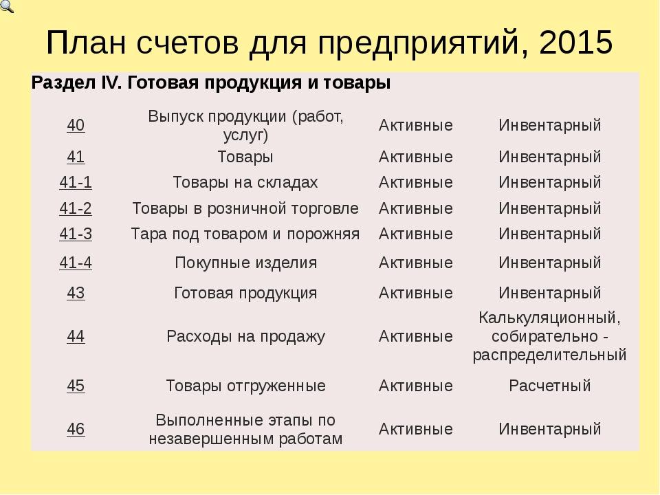 План счетов для предприятий, 2015 Раздел IV. Готовая продукция и товары 40 Вы...