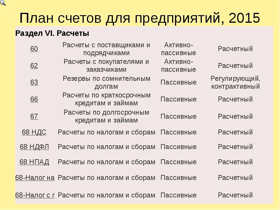 План счетов для предприятий, 2015 РазделVI.Расчеты 60 Расчеты с поставщиками...