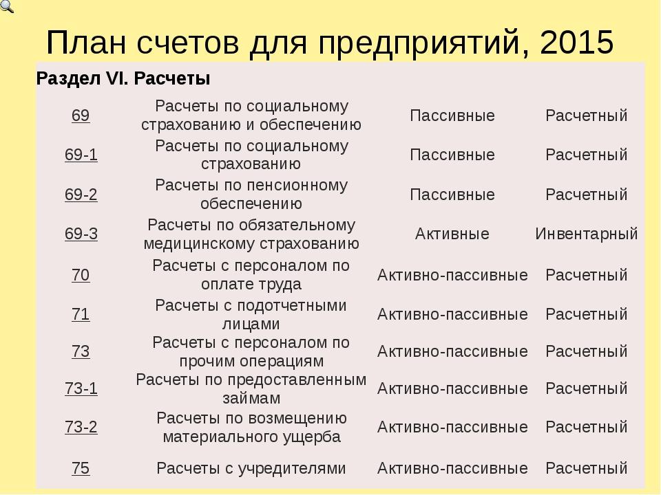 План счетов для предприятий, 2015 РазделVI.Расчеты 69 Расчеты по социальному...