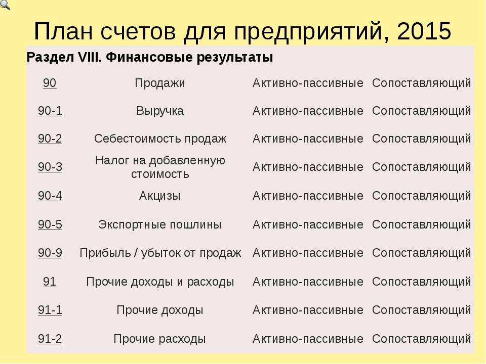 План счетов для предприятий, 2015 РазделVIII.Финансовые результаты 90 Продажи...