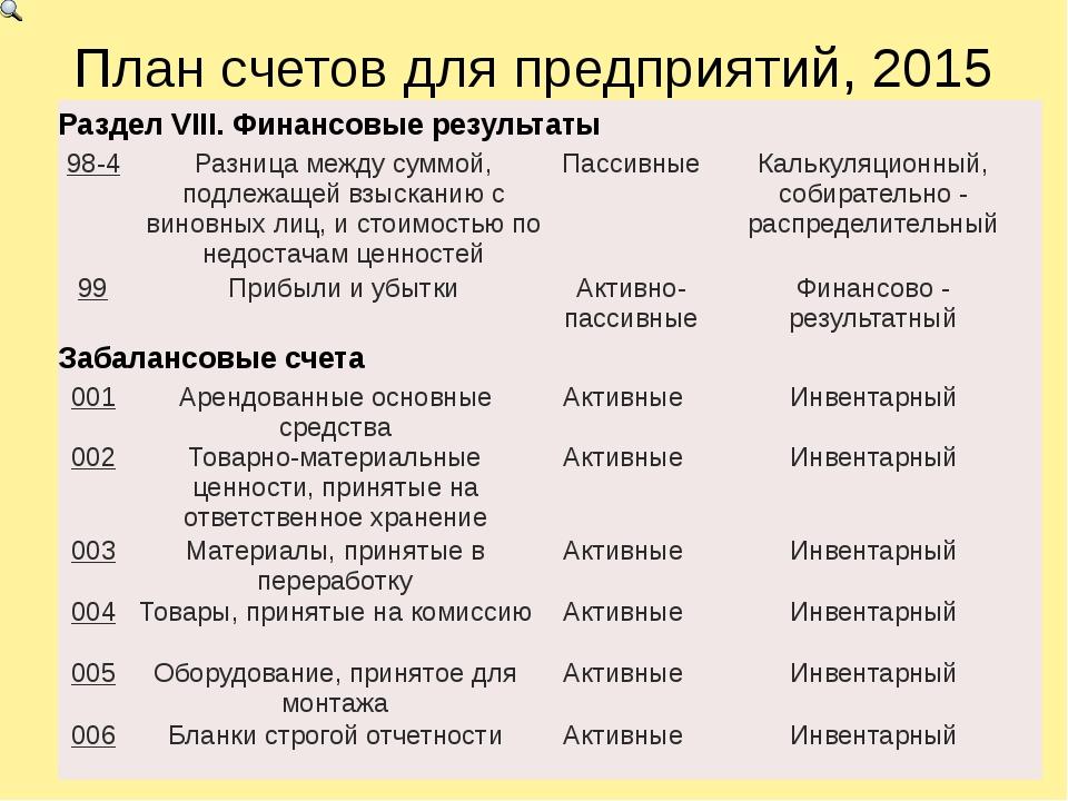 План счетов для предприятий, 2015 РазделVIII.Финансовые результаты 98-4 Разни...