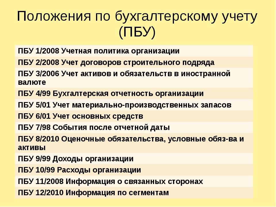 Положения по бухгалтерскому учету (ПБУ) ПБУ 1/2008 Учетная политика организац...