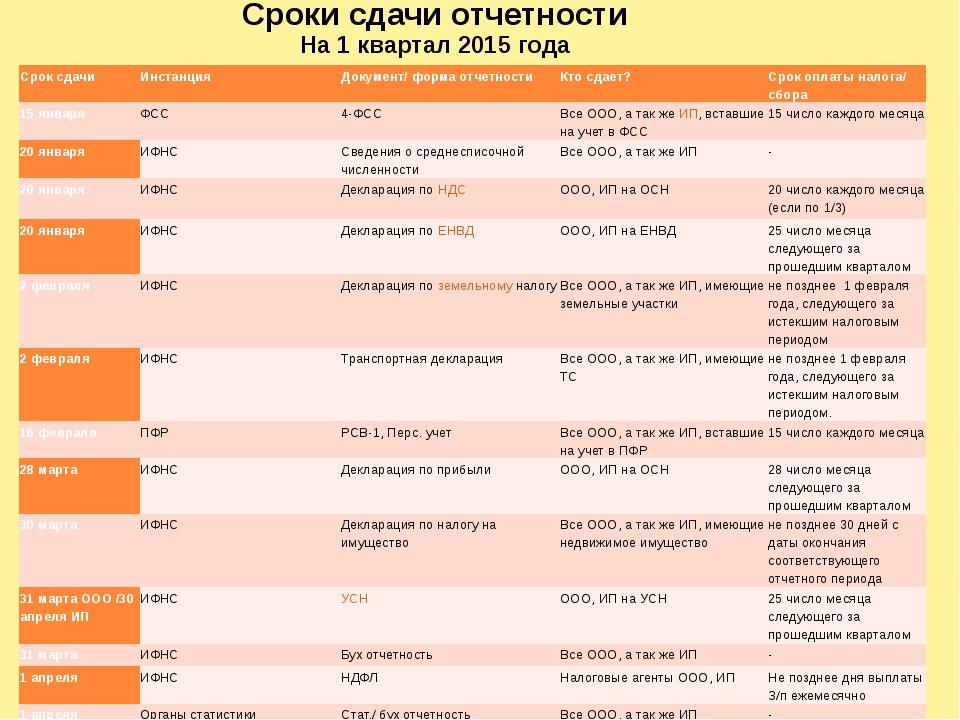 Сроки сдачи отчетности На 1 квартал 2015 года Срок сдачи Инстанция Документ/...