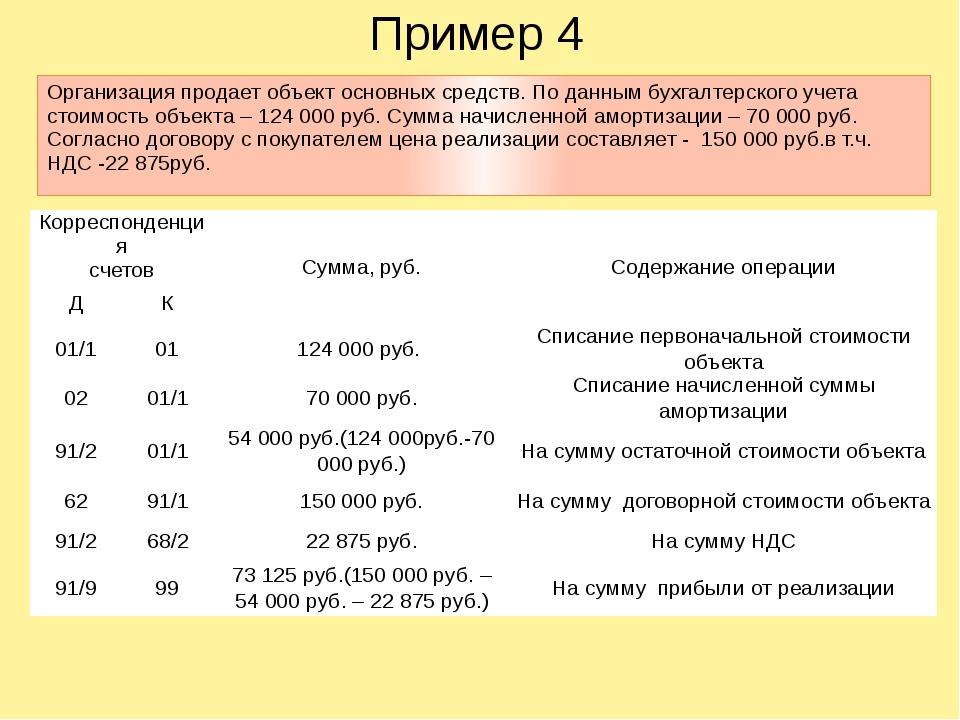 Пример 4 Организация продает объект основных средств. По данным бухгалтерског...