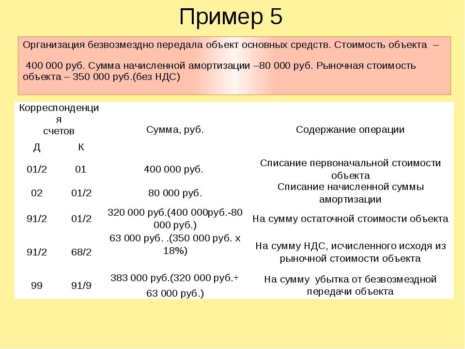 Пример 5 Организация безвозмездно передала объект основных средств. Стоимость...