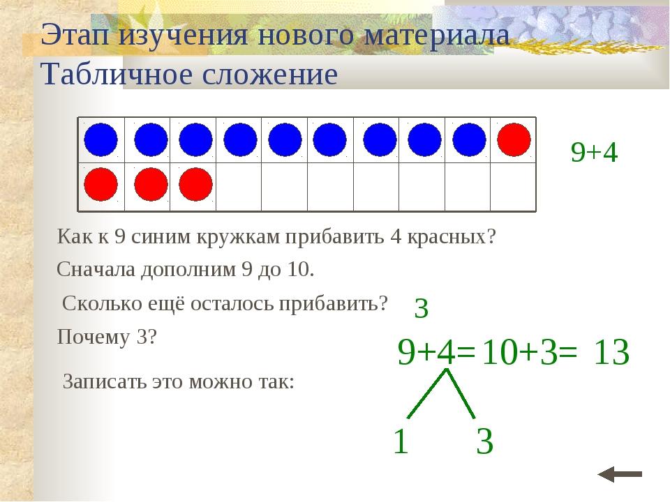 Этап изучения нового материала Табличное сложение Как к 9 синим кружкам приба...