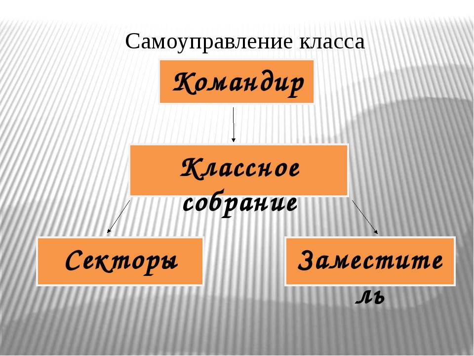 Самоуправление класса Классное собрание Командир Секторы Заместитель