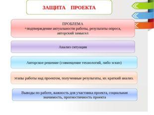 ПРОБЛЕМА +подтверждение актуальности работы, результаты опроса, авторский за