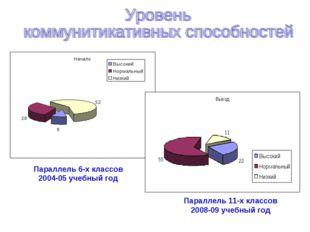 Параллель 6-х классов 2004-05 учебный год Параллель 11-х классов 2008-09 учеб
