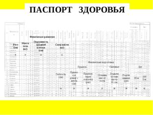 ПАСПОРТ ЗДОРОВЬЯ Физическое развитие Рост (см)Масса тела (кг)Окружность гр