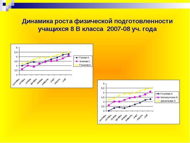 Динамика роста физической подготовленности учащихся 8 В класса 2007-08 уч. года