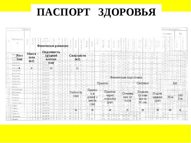 ПАСПОРТ ЗДОРОВЬЯ Физическое развитие Рост (см)Масса тела (кг)Окружность гр...