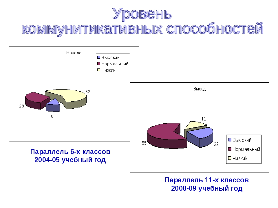 Параллель 6-х классов 2004-05 учебный год Параллель 11-х классов 2008-09 учеб...