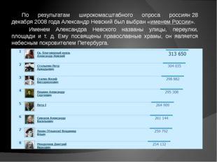 По результатам широкомасштабного опроса россиян28 декабря2008 годаАлександ