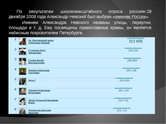 По результатам широкомасштабного опроса россиян28 декабря2008 годаАлександ...