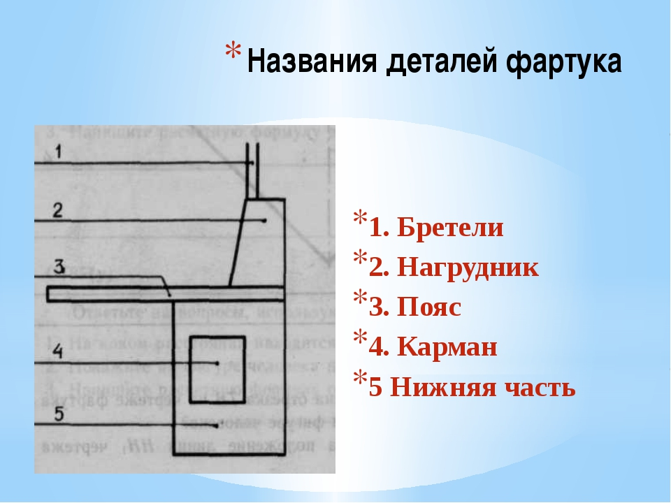 Названия деталей фартука 1. Бретели 2. Нагрудник 3. Пояс 4. Карман 5 Нижняя ч...