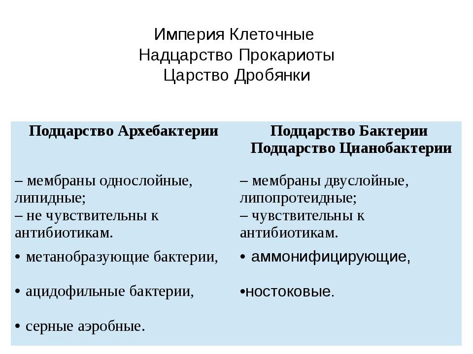 Империя Клеточные Надцарство Прокариоты Царство Дробянки ПодцарствоАрхебакте...