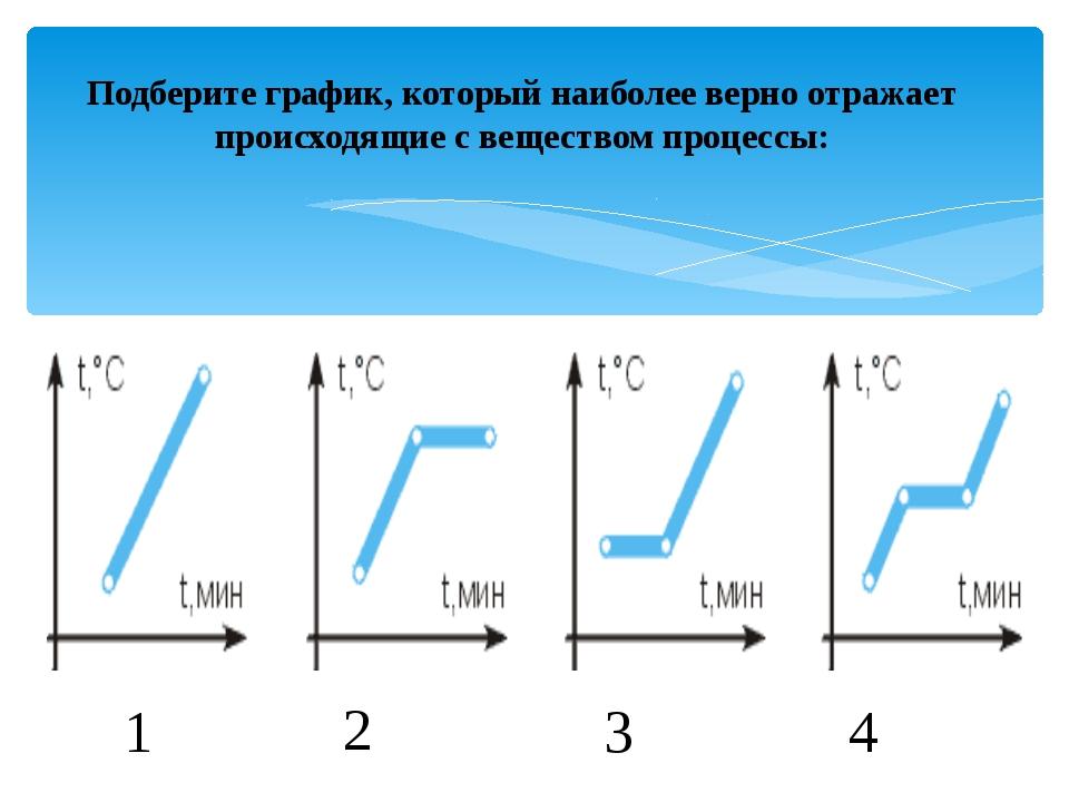 Подберите график, который наиболее верно отражает происходящие с веществом пр...
