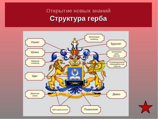 Открытие новых знаний Структура герба