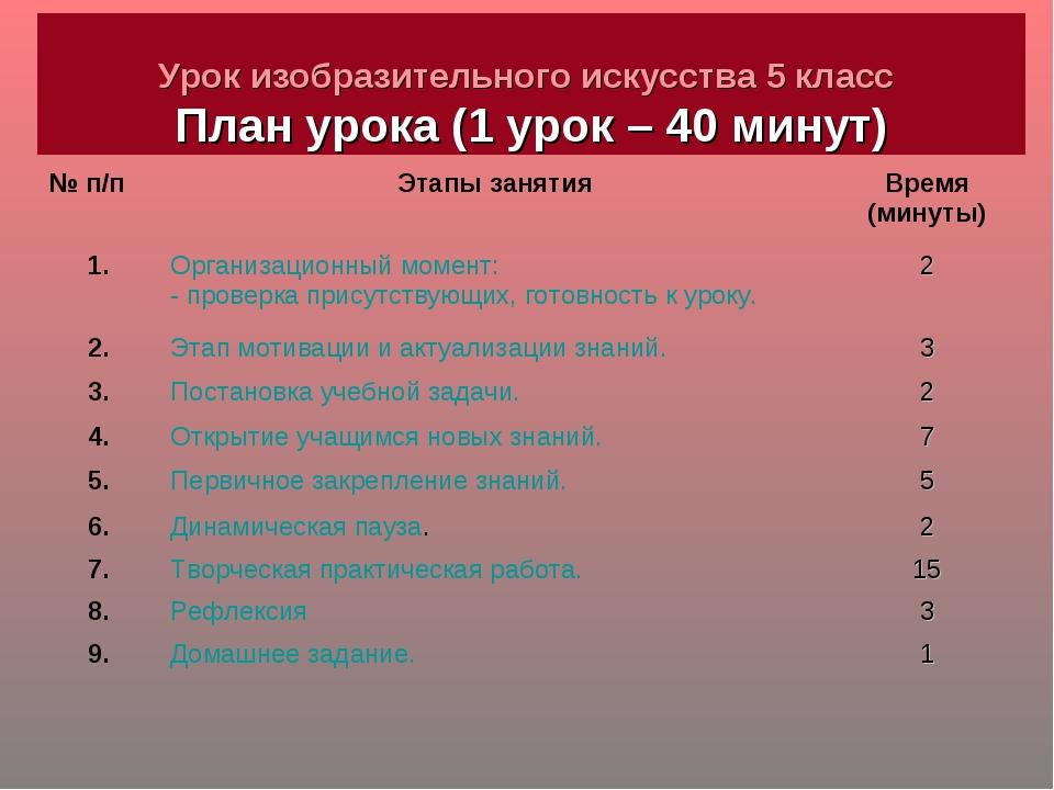 Урок изобразительного искусства 5 класс План урока (1 урок – 40 минут) № п/п...