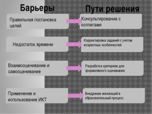 Барьеры Пути решения Правильная постановка целей Недостаток времени Взаимооц