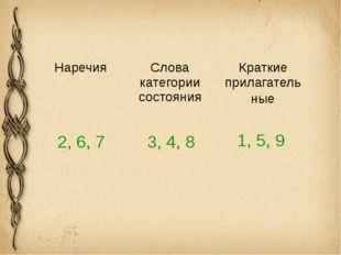 2, 6, 7 3, 4, 8 1, 5, 9 Наречия Слова категории состояния Краткиеприлагатель