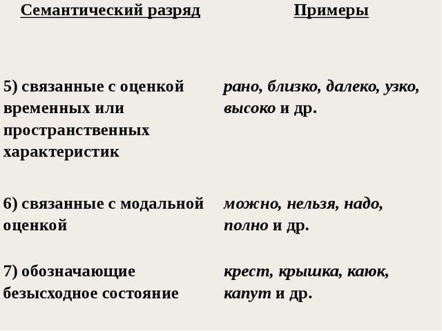 Семантический разряд Примеры 5) связанныес оценкой временных или пространств...